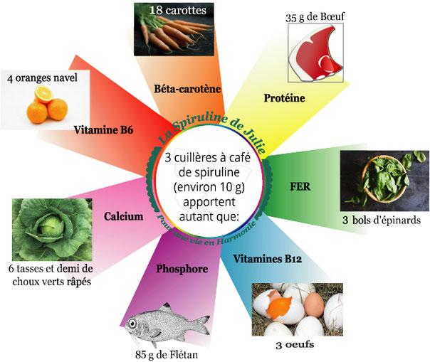 spiruline naturelle NATOORAL ne distribue que de la spiruline cultivée en France par des fermes aquacoles affiliées à la Fédération des Spiruliniers de France