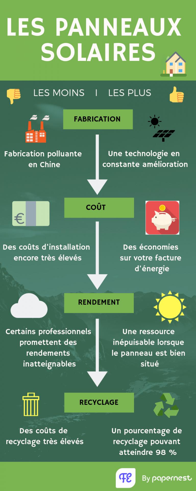 L'envers du décor du marché des énergies renouvelables
