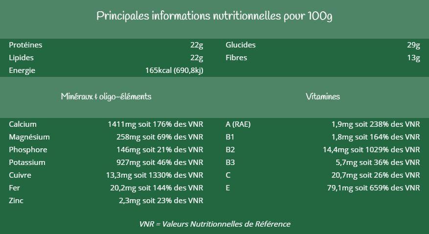 moringa combawa bio pour infusion exceptionnelle de vitamines A, B, C et E, calcium, potassium, magnésium, cuivre, zinc et fer et antioxydants
