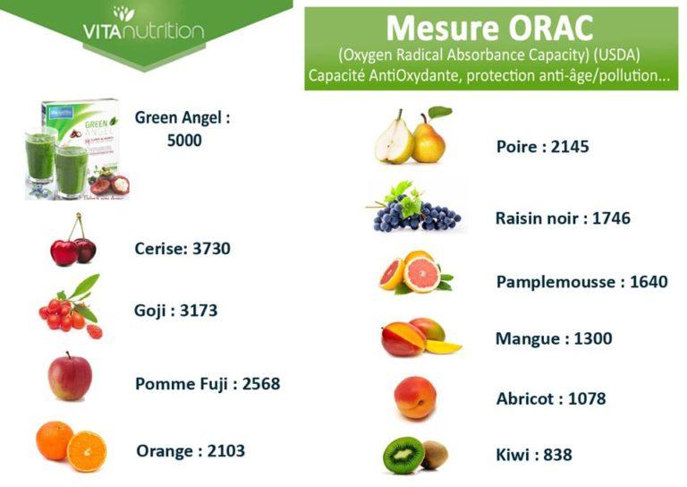 Green Angel Antioxydant : Mesure des Qualités Biologiques